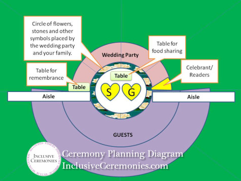 Circle wedding ceremony seating arrangement