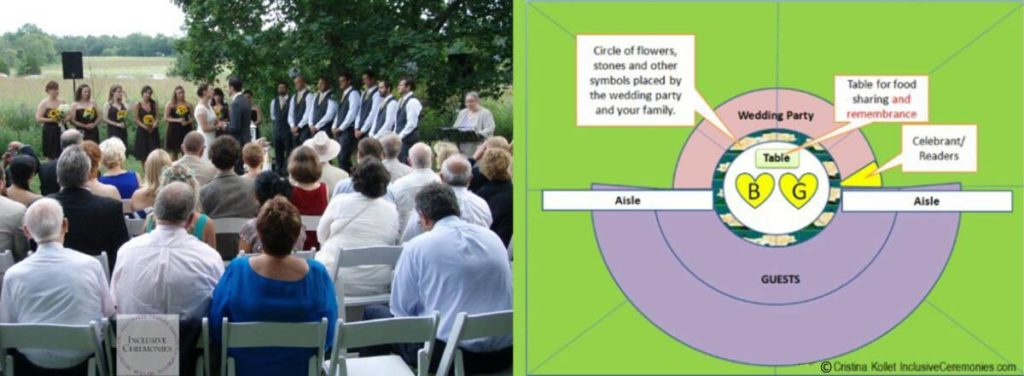 On the right, a photo of a wedding where the couple stand in the center. The wedding party makes up half of a circle around them and the guests make up the other half of the circle. Next to the photo is a diagram showing how the ceremony space is laid out. A circle of flowers surrounds the couple. Two aisles bisect the circle between the wedding party and guests and meet in the middle so the couple can start the ceremony walking toward each other.